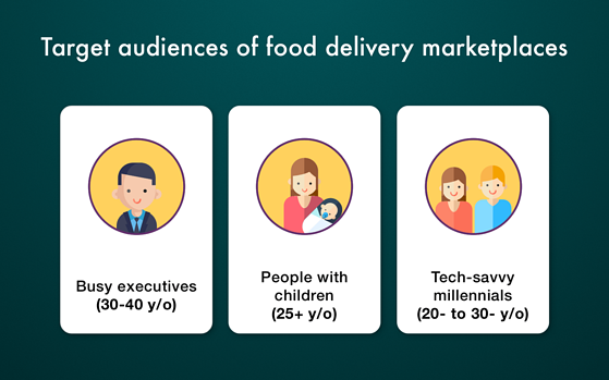 How to Develop a Food Delivery App like UberEATS: Models, Features, and Marketing Tips | Find out who your target audience is