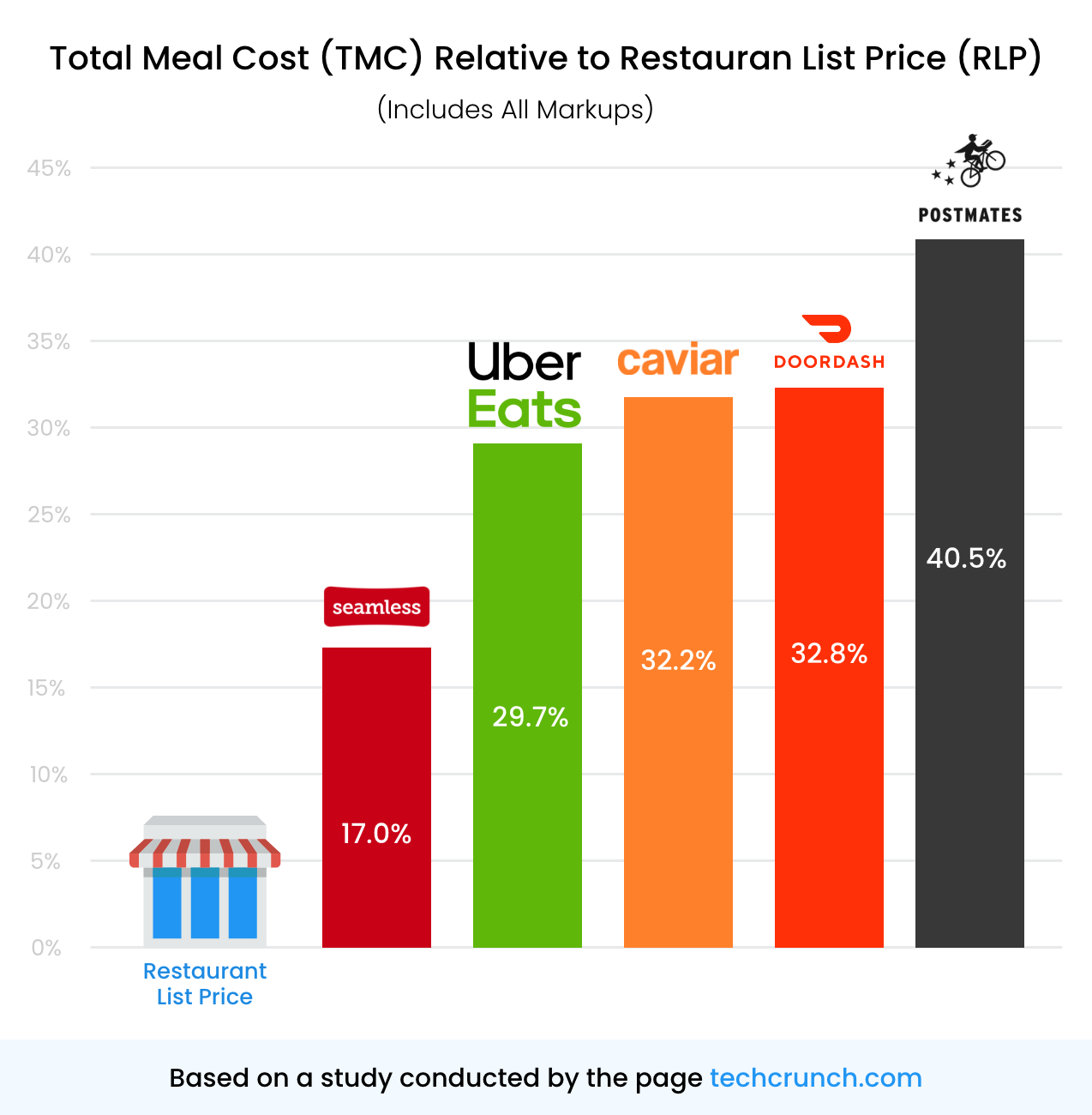 How much money are you really losing with Delivery Apps?